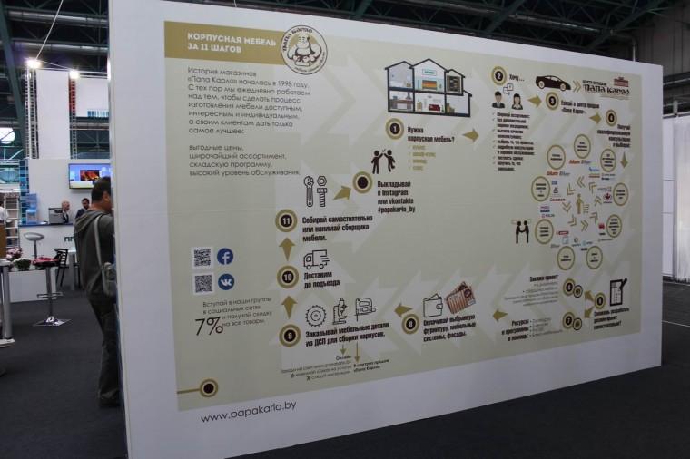 Изготовление корпусной мебели за 11 шагов  Папа Карло   на выставке  Мебель - 2017  г. Минск  Футбольный Манеж  с 14 по 17 сентября 2016 года
